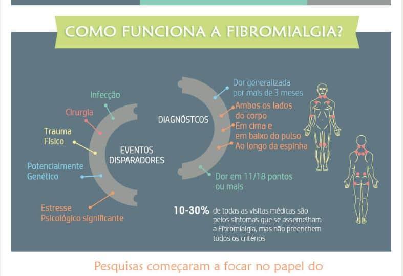 Fibromialgia / Fibro – O que você precisa saber